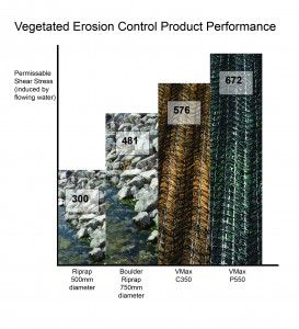 performance graph vegetated VMax erosion control